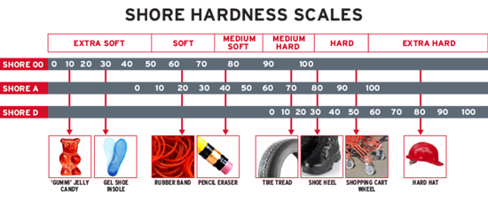 Apache - Decoding Basic Rubber Hardness & Durometer Scales